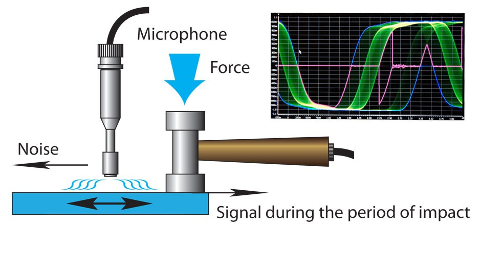 Acoustic Resonant Spectroscopy Testing