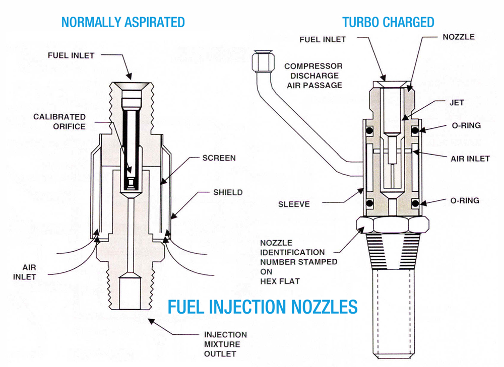 precision airmotive fuel injection systems  precision